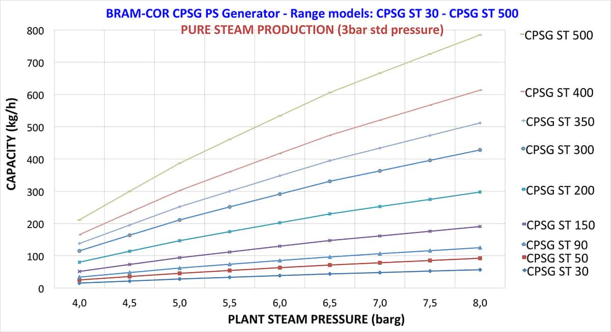 CPSG  production range 1